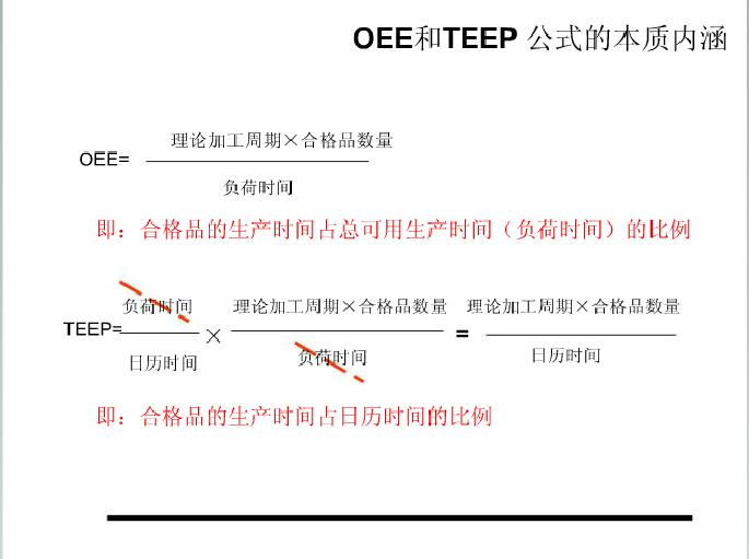 The difference between OEE and TEEP