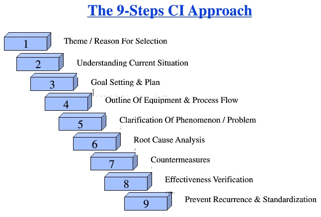 9 steps CI route