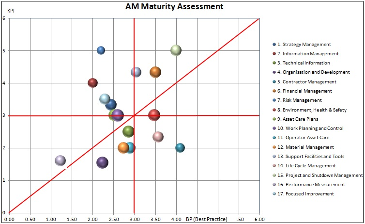 AM maturity assessment bubble graph