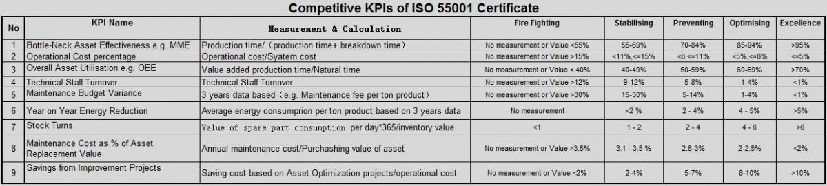 Competitive KPIs of ISO 55001