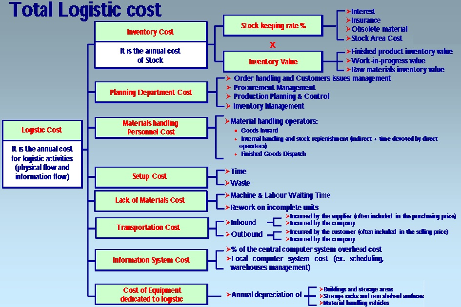 Deployment of total logistic cost