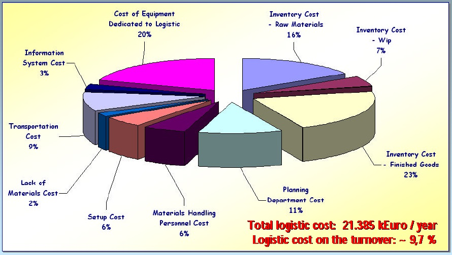 Diagram of total logistic cost