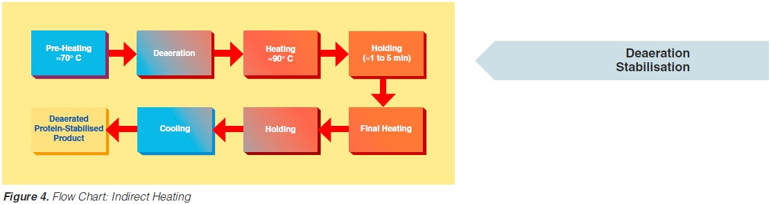 Flow chart indirect heating