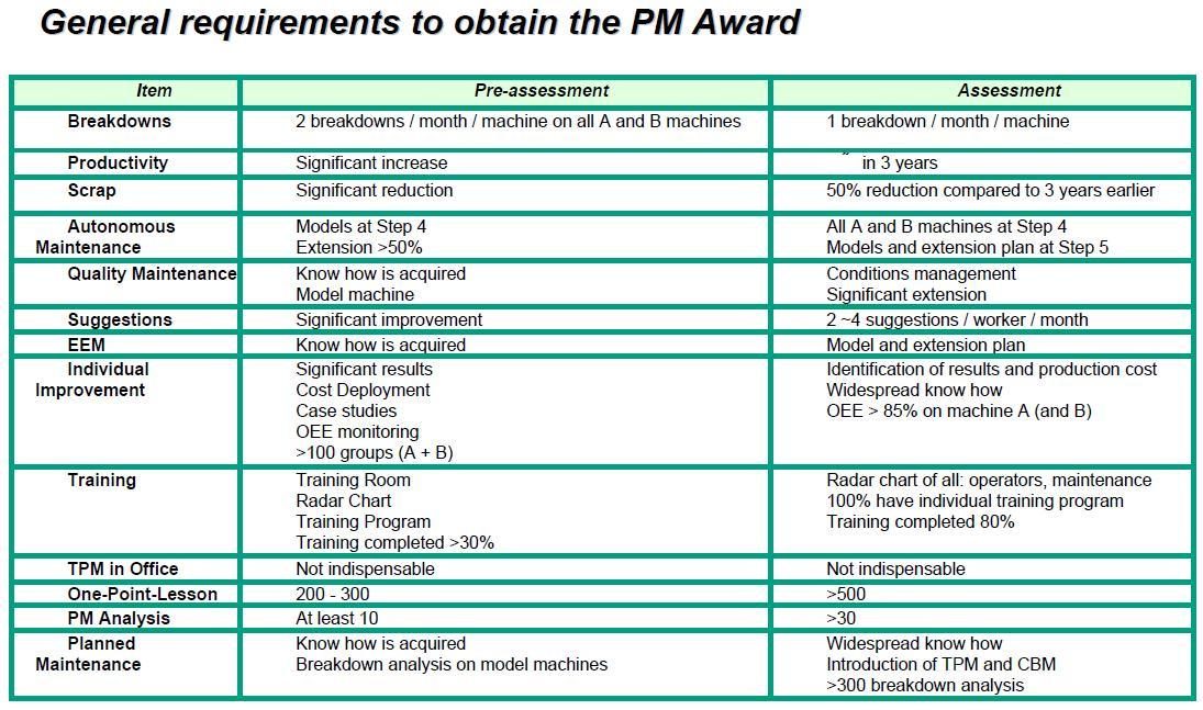 General requirements to obtain the PM award