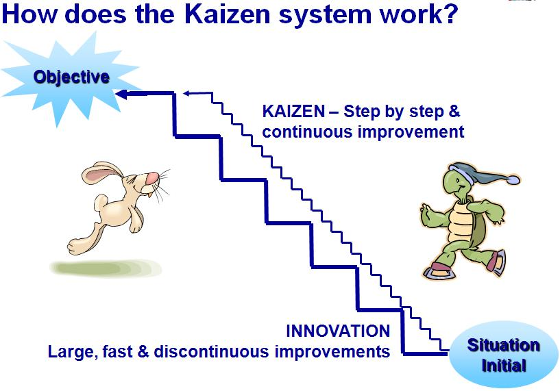 How does the Kaizen system work