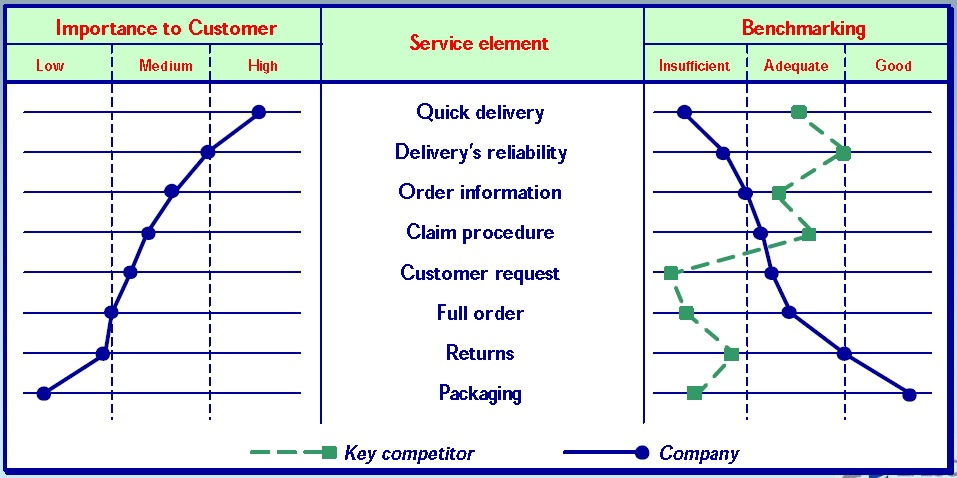 Importance to Customer related to Service element