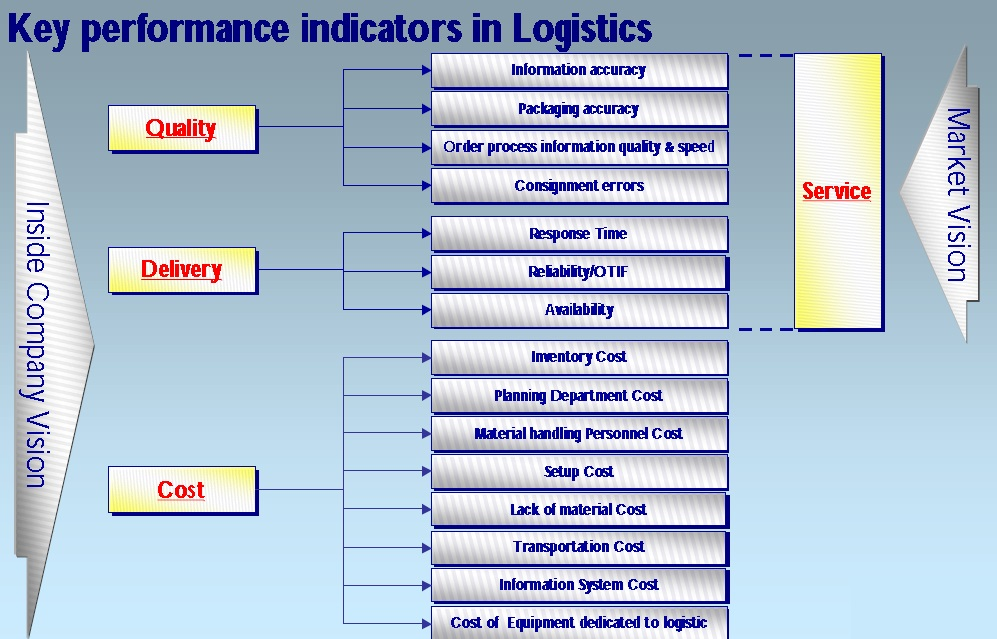 Key performance indicators in Logistics