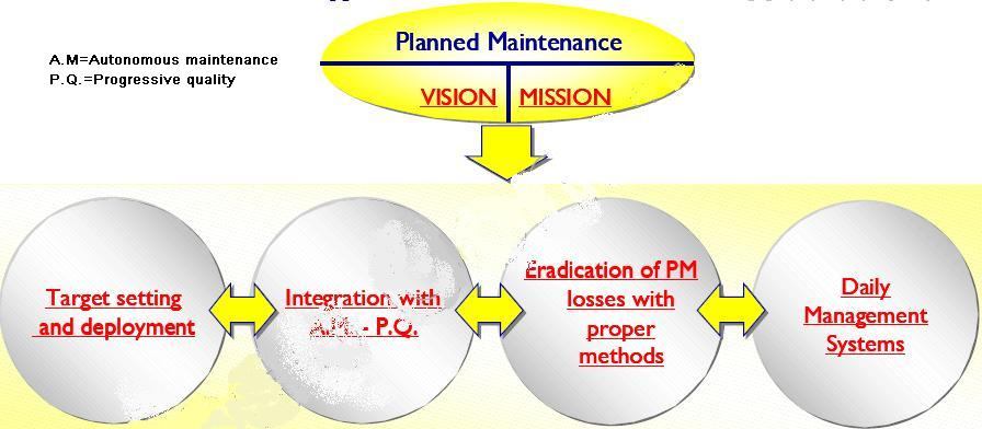 PM vision and mission