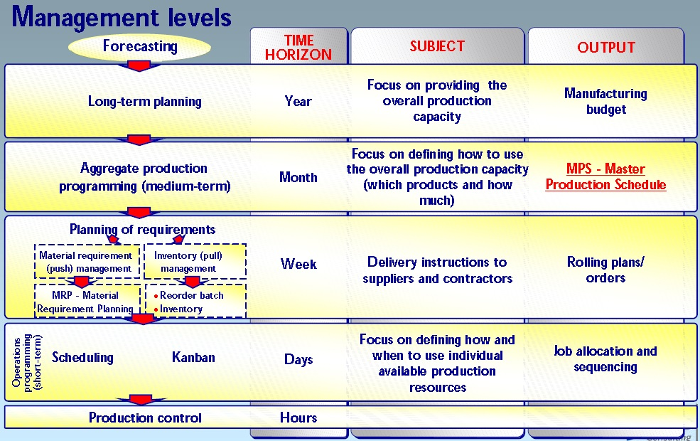 Planning management level