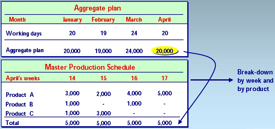 Relationship between aggregate plan and Master Production Schedule