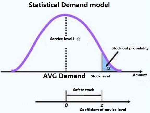 Statistical demand model
