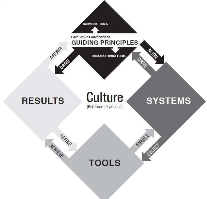 Transforming a culture by macrolake transformation square or process