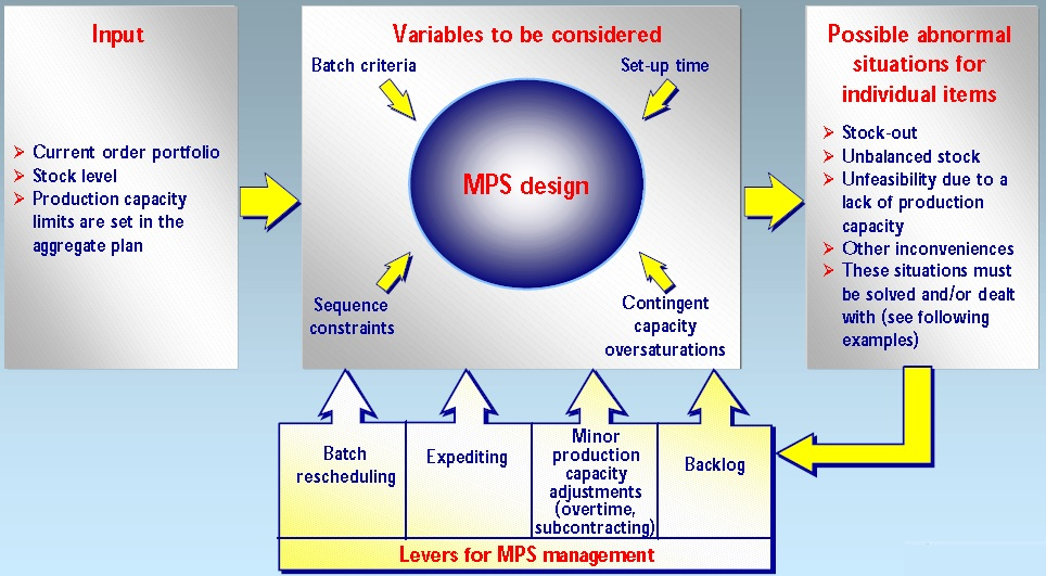 Variables to be considered to MPS
