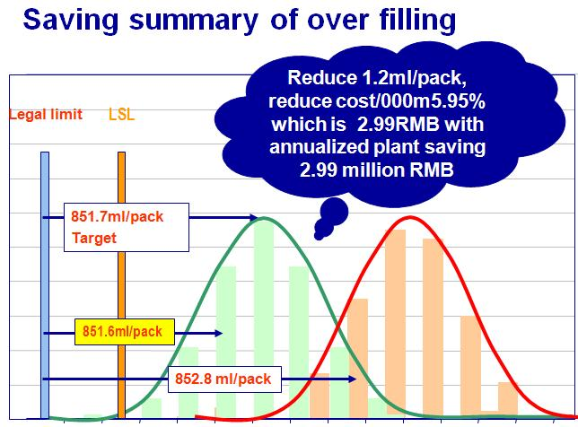 Saving summary-Operational cost deduction
